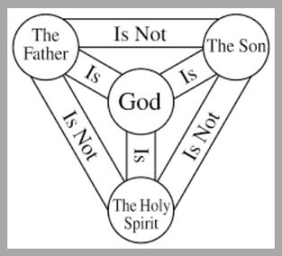 Trinity Sunday, Holy Trinity, Sermon, Shield of the Trinity, Matthew 28:16-20